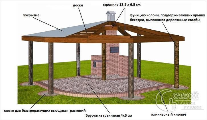 Шатровая крыша беседки с барбекю