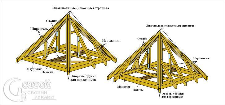 Схема устройства четырехскатной крыши