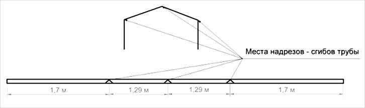 Места надрезов для сгиба профильной трубы