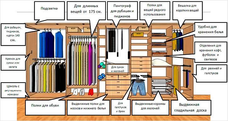 Важно грамотно распределить внутреннее пространство шкафа купе