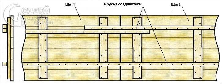 Схема сборки дощатых панелей