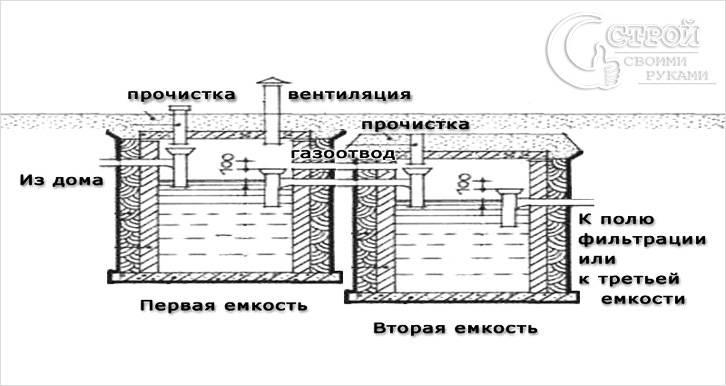 Схема монтажа бочек