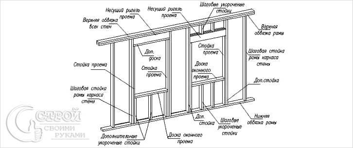 Окна в каркасном доме