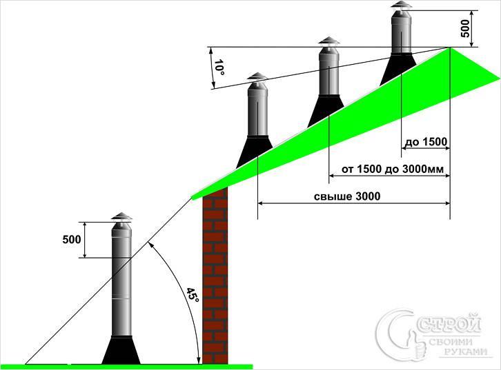 Особенности расположения дымоходной трубы
