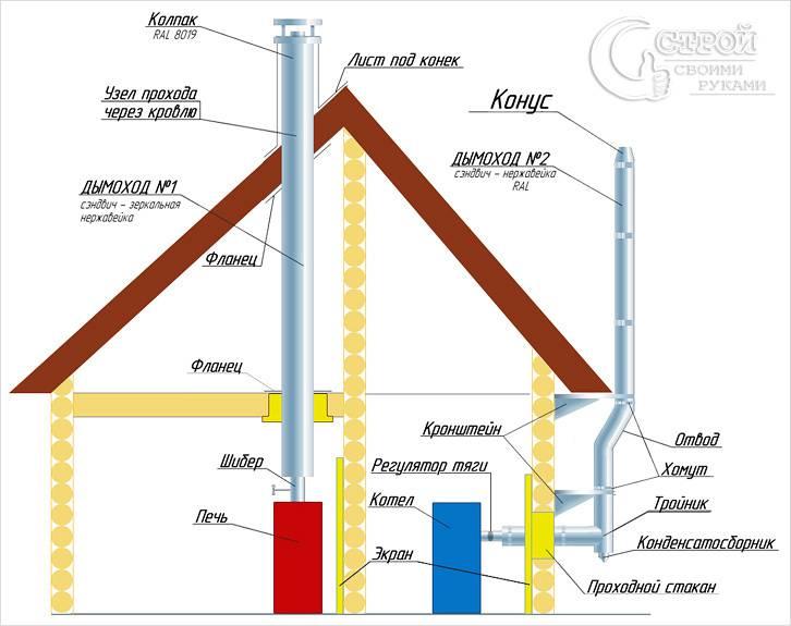 Схема внутреннего и внешнего дымохода