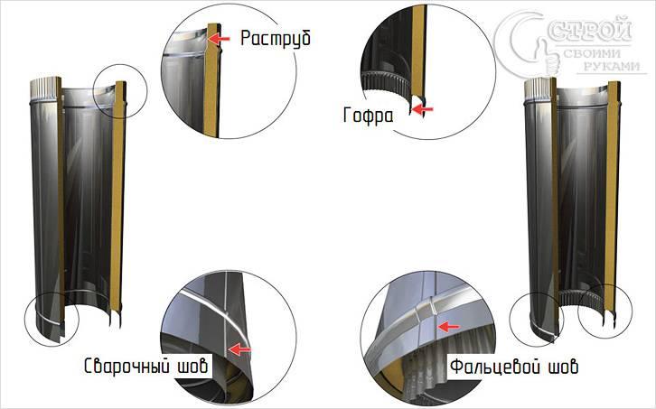 Структура дымоходной сэндвич трубы