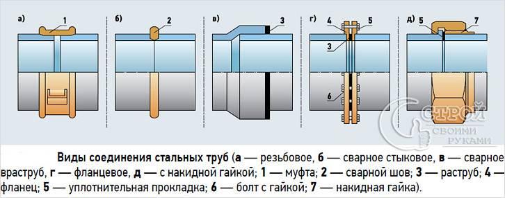 Виды соединения стальных труб