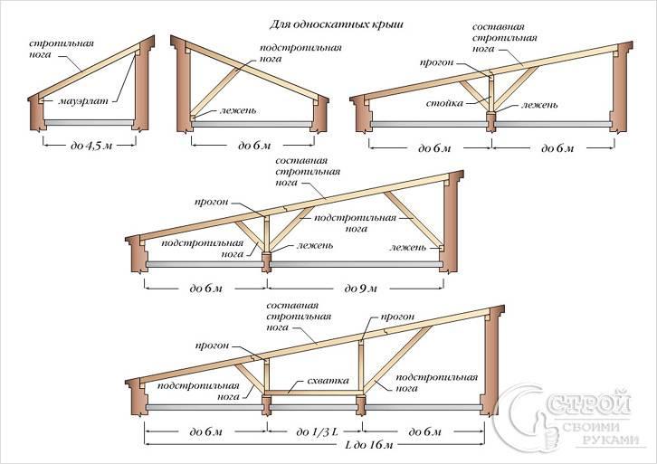 Односкатная крыша стропила