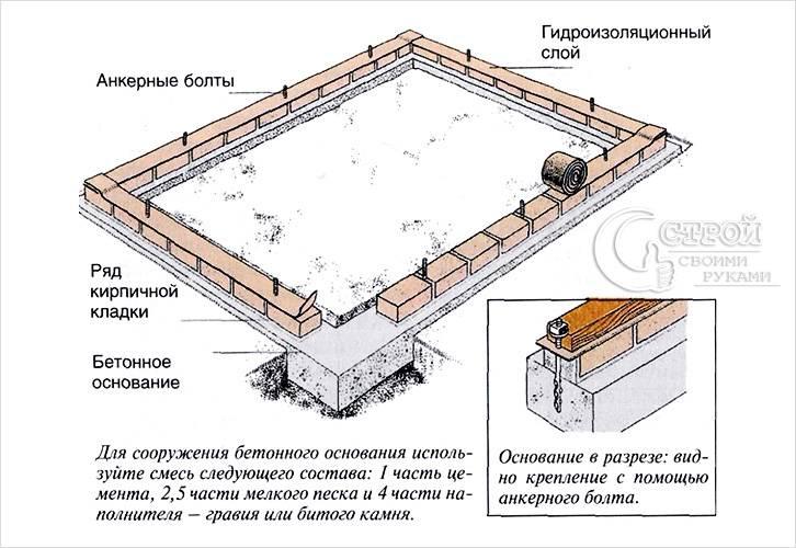 Схема ленточного фундамента под сарай