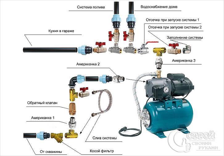 Схема подключения зимнего водопровода