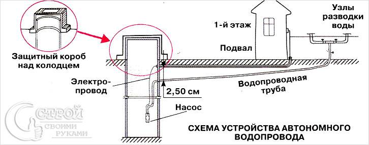 Схема устройства автономного водопровода