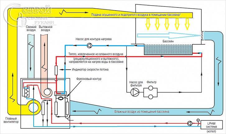Вентиляция закрытого бассейна схема