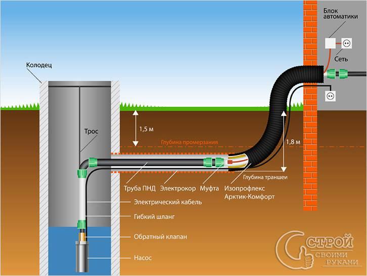 Вход водопровода в дом