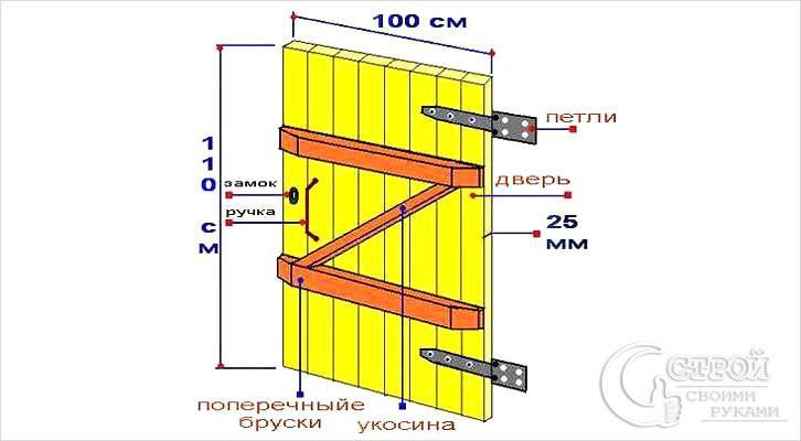Схема изготовления деревянной калитки
