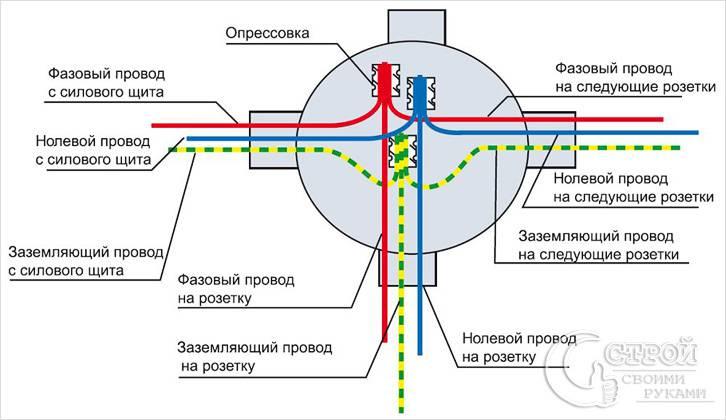 Соединение проводов в распредкоробке под розетку