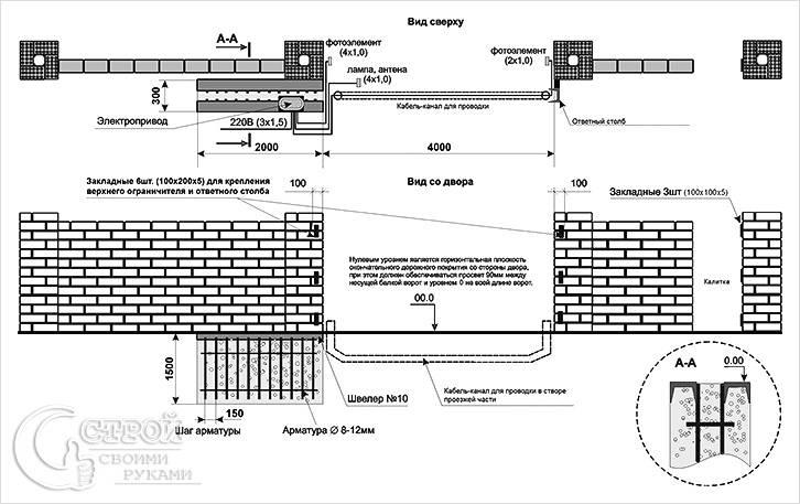 Ориентировочный план постройки откатных ворот