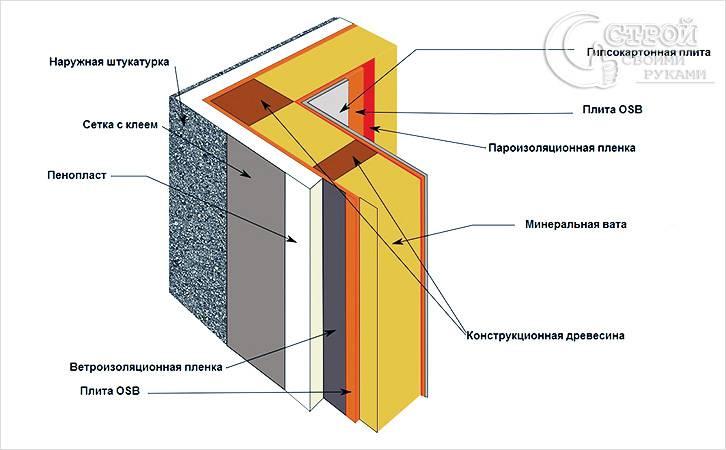 Схема пароизоляции