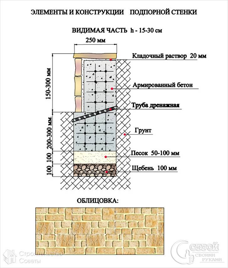 Конструкция бетонной подпорной стенки
