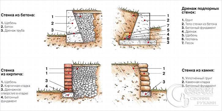 Подпорная стенка из разных материалов: устройство