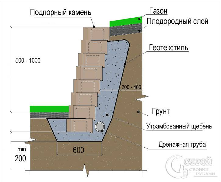 Устройство подпорной стенки из камня