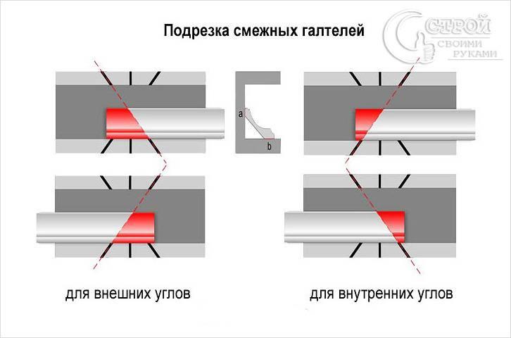 Как правильно вырезать угол потолочного плинтуса