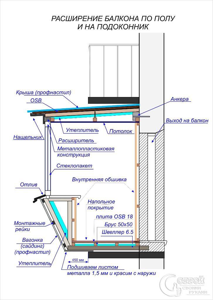 Вынос балкона с утеплением схема