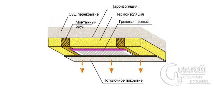 Схема установки инфракрасных