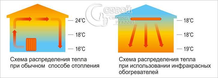 Сравнение схемы отопления