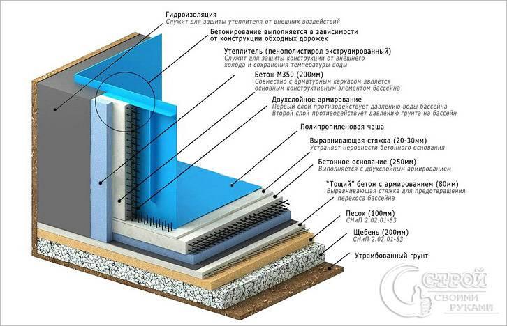 Срез чаши бетонного бассейна схема