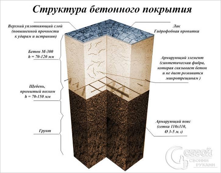Устройство штампованного бетона