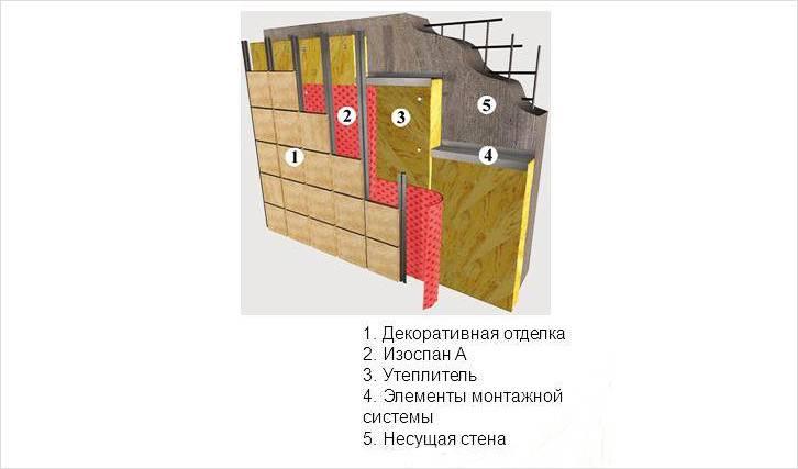 Монтаж Изоспана с внешней стороны стены