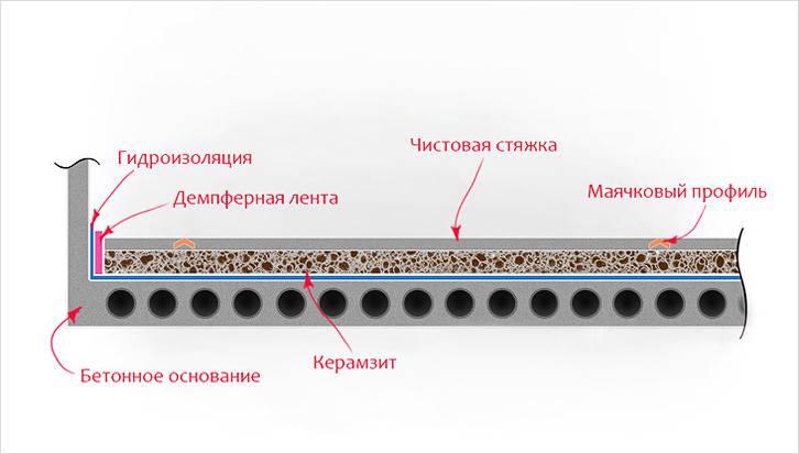 Утепление пола керамзитом — пирог
