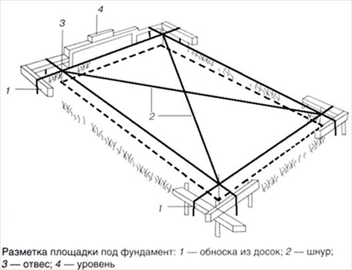 При разметке обязательно измеряются диагонали