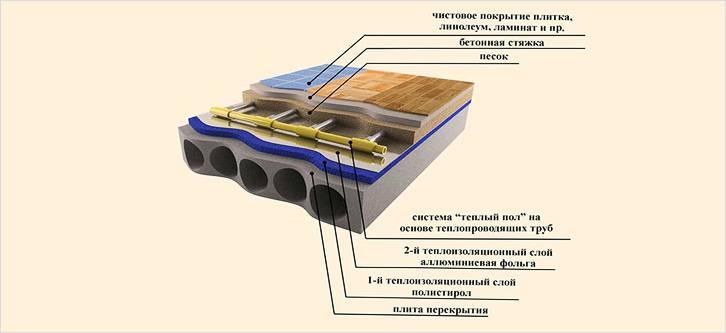 Система водяного теплого пола под ламинат
