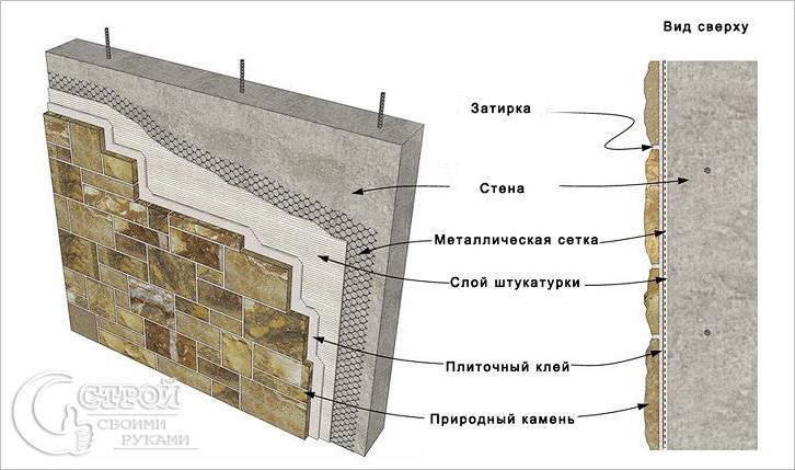 Схема отделки стен декоративным камнем