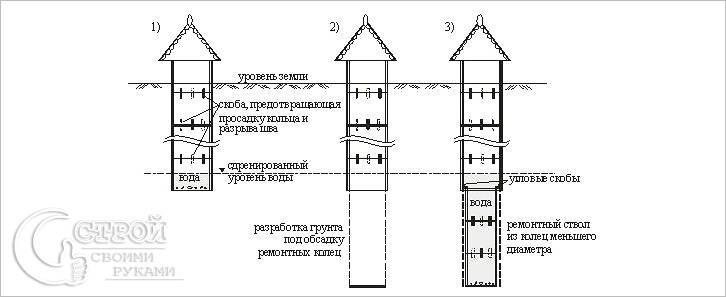 Схема углубления с помощью ремонтных колец