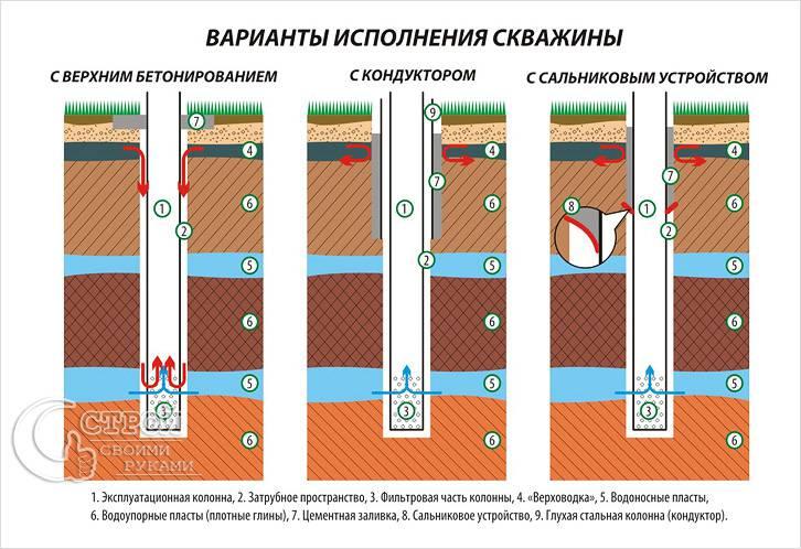 Конструкции скважины
