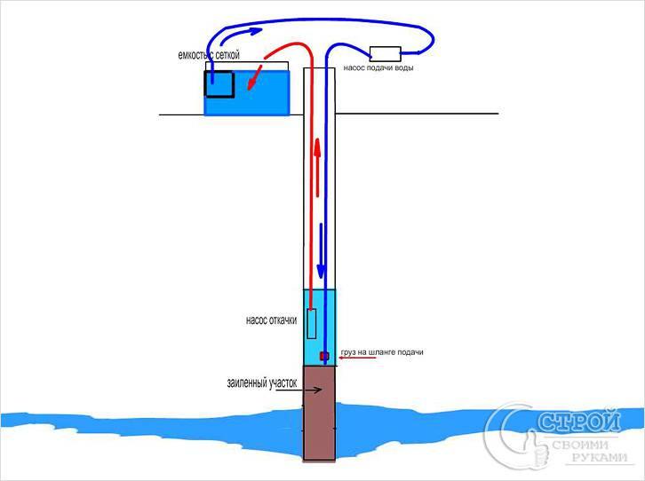 Схема чистки двумя насосами