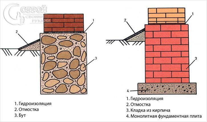 Схема кирпичного и бутобетонного фундаментов