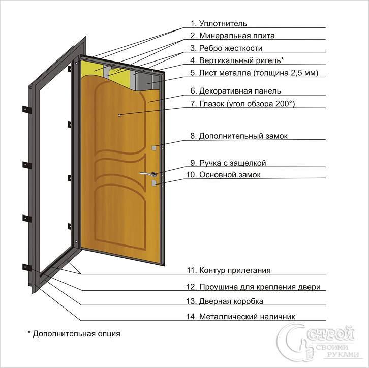 Уплотнитель для входных дверей