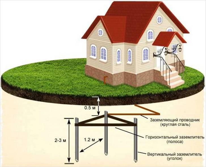 Схема контура повторного заземления здания