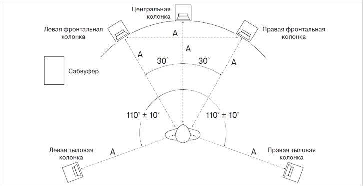 Система звука в формате 5.1