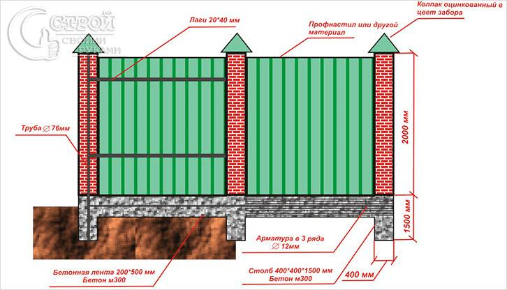 Забор из профнастила-схемы как сделать
