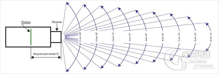 Фокусное расстояние и углы обзора