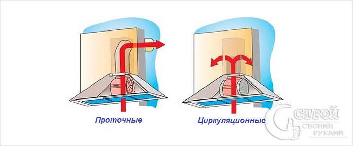 Отличие проточной вытяжки от циркуляционной