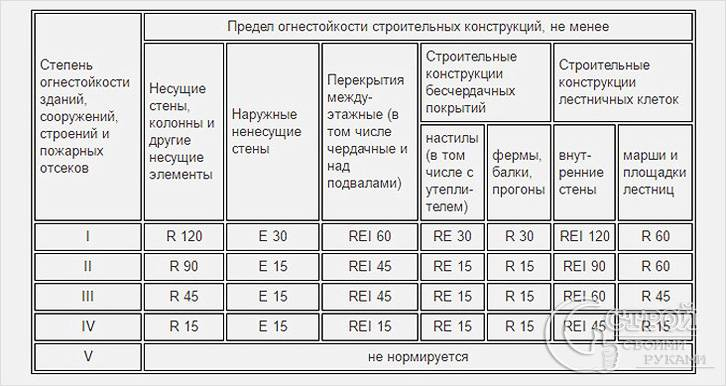 Таблица определения огнестойкости