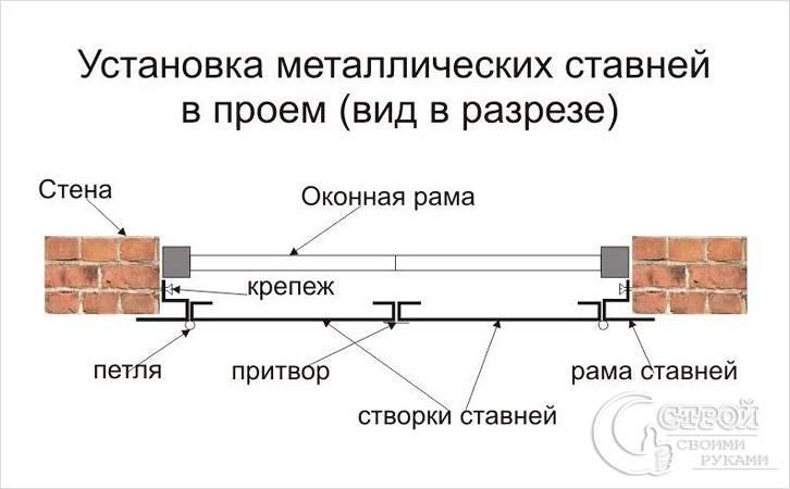 Установка металлических ставней в проем