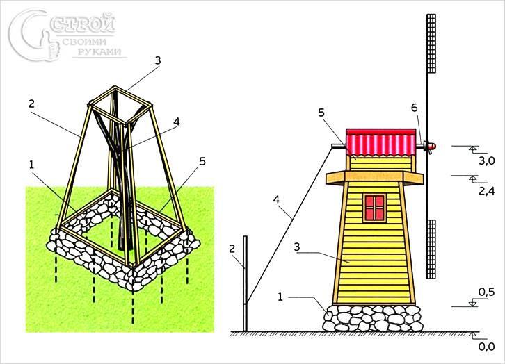 Вариант чертежа декоративной мельницы