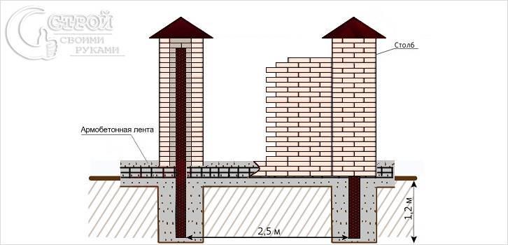 Кирпичный забор с армированием