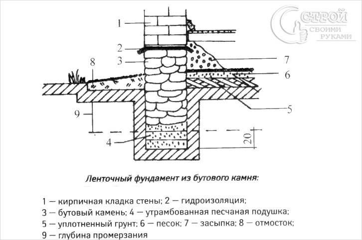 Схема фундамента из бутового камня